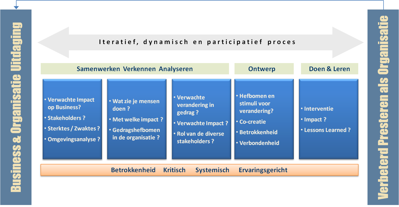 ConsultingprocesNL