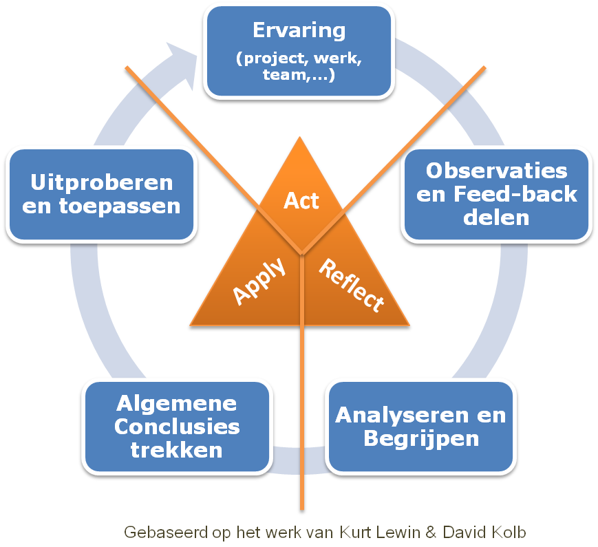 learningcycle2NL